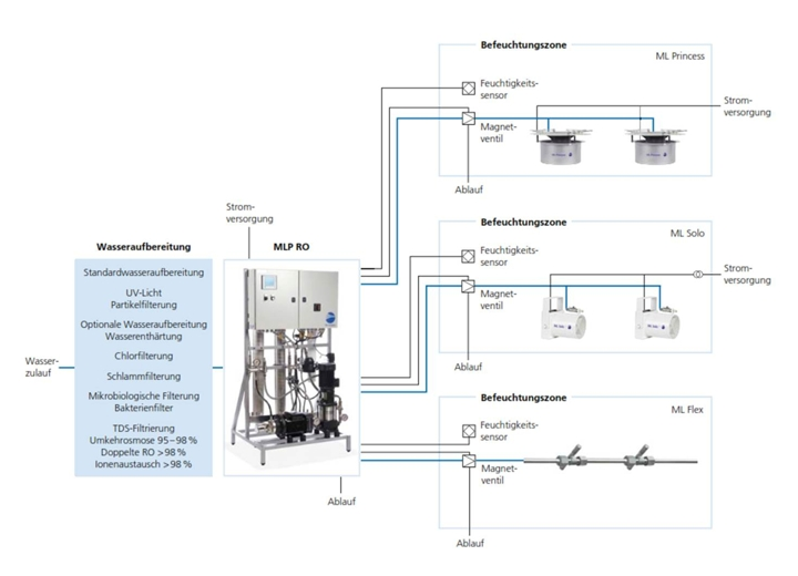 prod draabe mlp ro schema 720x520 mlp ro water treatment for the ml air humidification systems 4 Post Solenoid Wiring Diagram at panicattacktreatment.co