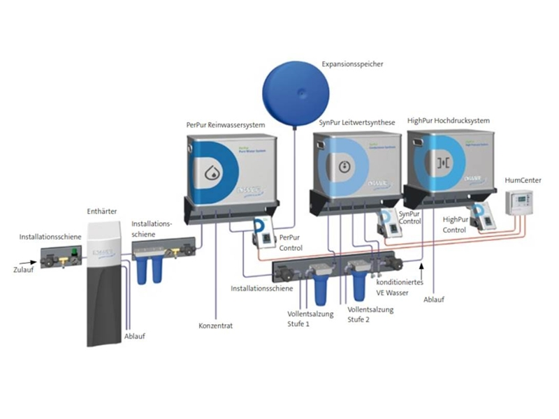 DRAABE SynPur conductance synthesis for sensitive applications