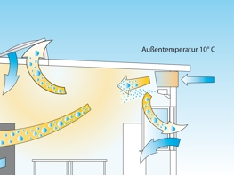 Illustration for using ventilation systems
